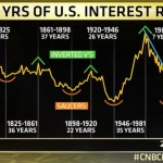 Bond Value and Interest Rate Correlation