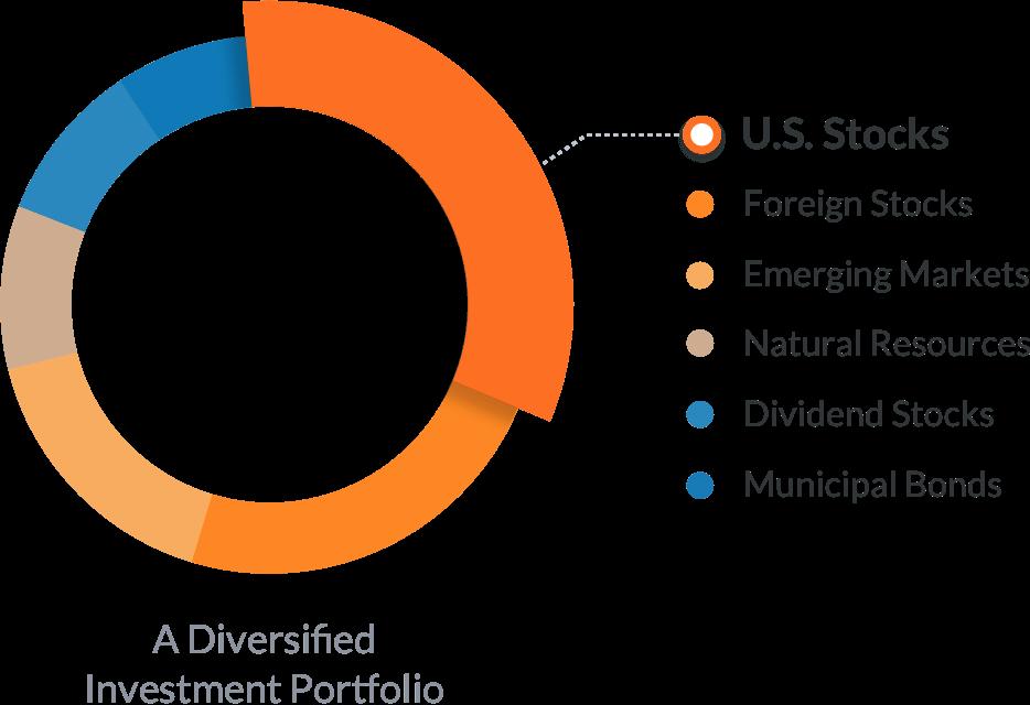 Wealthfront Diversification